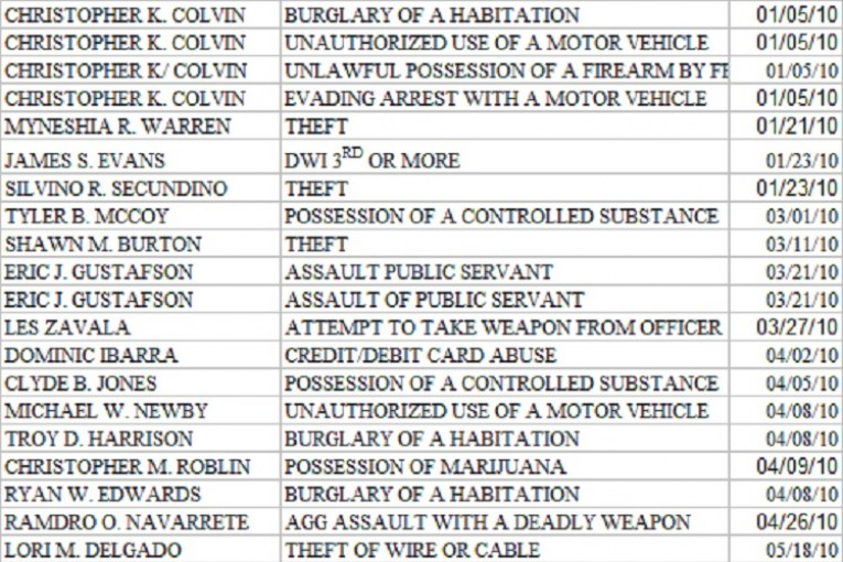 MONTGOMERY COUNTY INDICTMENTS FOR JULY 8, 2010