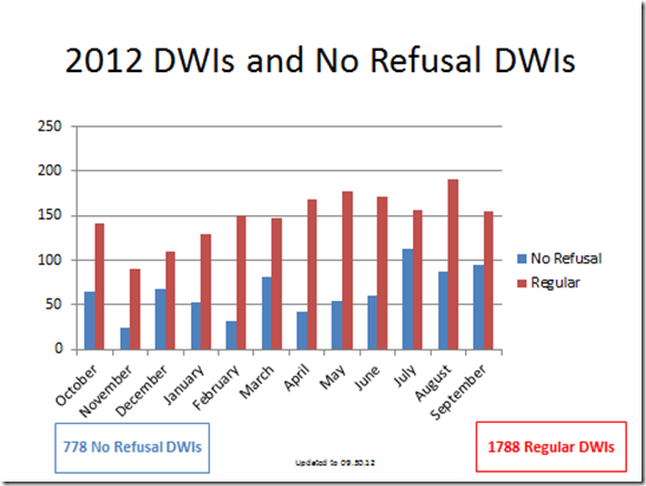 MONTGOMERY COUNTY DISTRICT ATTORNEY'S OFFICE 2012 DWI STATS