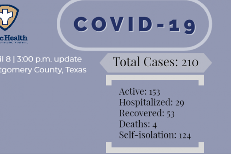 Harris County Sheriff's Office Confirmed COVID-19 Cases Reaches 32